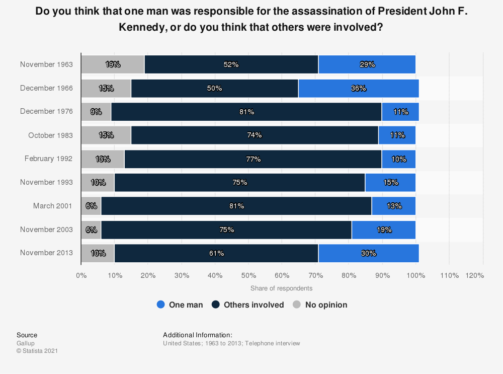 Statistic: Do you think that one man was responsible for the assassination of President John F. Kennedy, or do you think that others were involved? | Statista