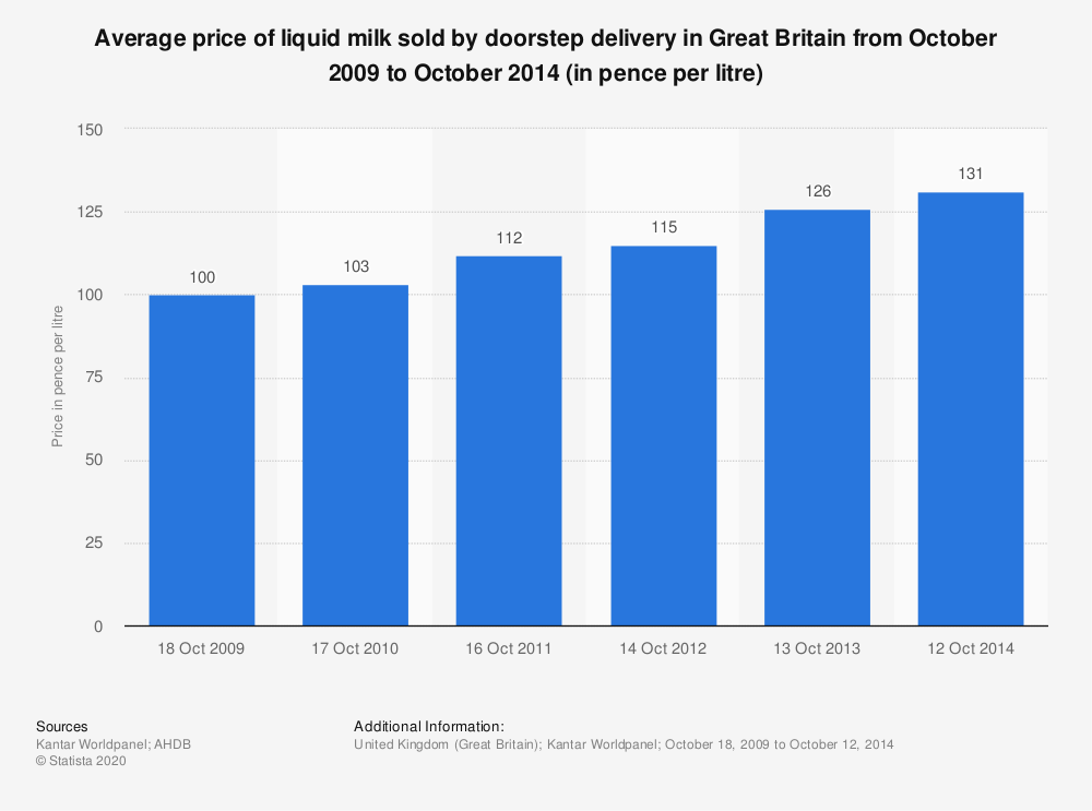 Statistic: Average price of liquid milk sold by doorstep delivery in Great Britain from October 2009 to October 2014 (in pence per litre) | Statista