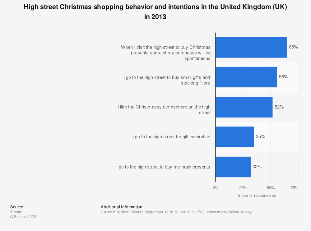 Statistic: High street Christmas shopping behavior and intentions in the United Kingdom (UK) in 2013 | Statista