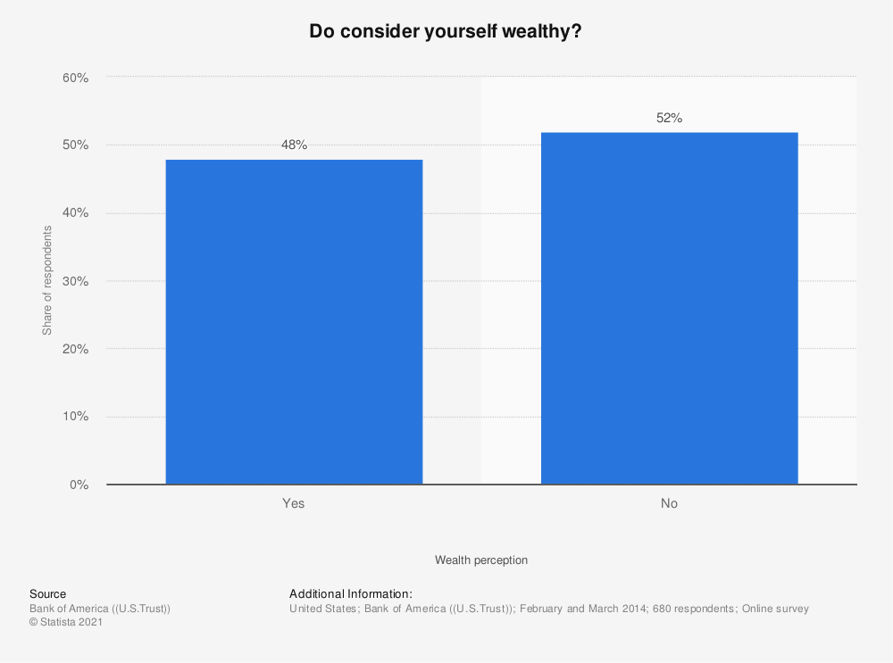 Statistic: Do consider yourself wealthy? | Statista