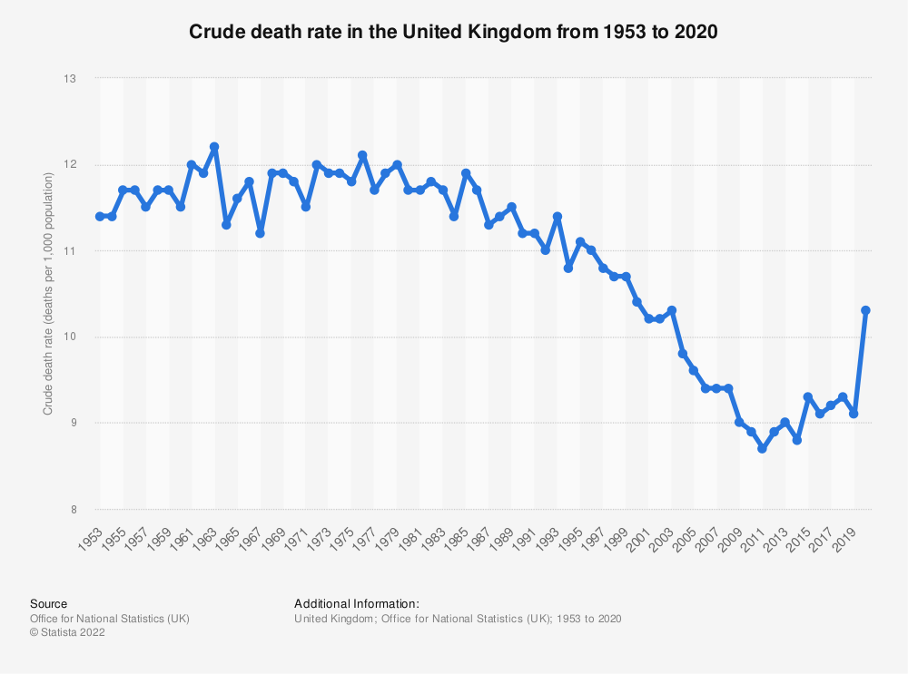 Statistic: Death rate per 1,000 resident population in the United Kingdom from 2000 to 2018 | Statista