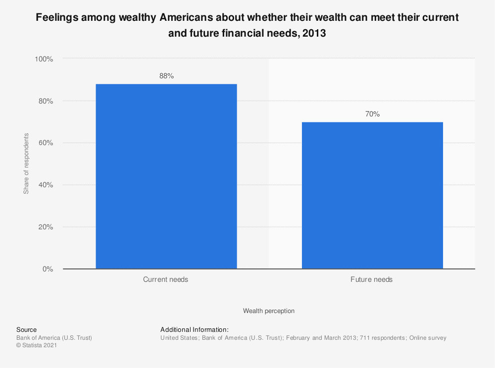 Statistic: Feelings among wealthy Americans about whether their wealth can meet their current and future financial needs, 2013 | Statista