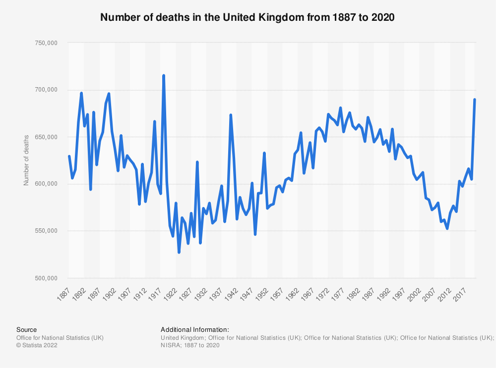 Statistic: Number of deaths in the United Kingdom (UK) from 2000 to 2018 (in 1,000s) | Statista