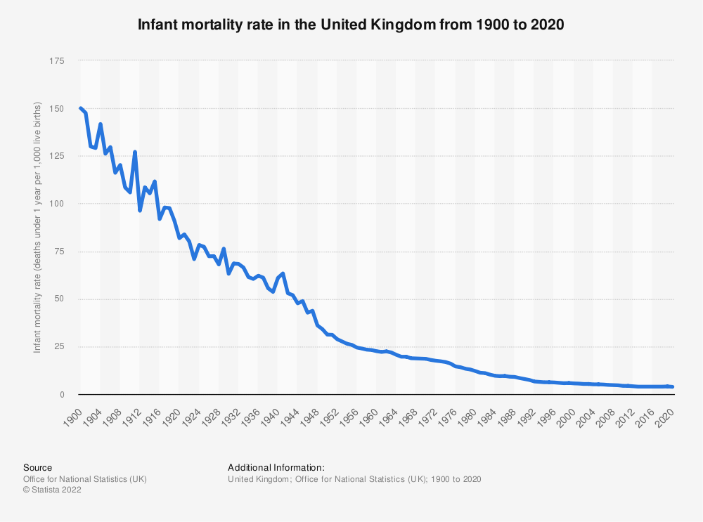 Statistic: Infant mortality rate in the United Kingdom (UK) from 2000 to 2017* | Statista
