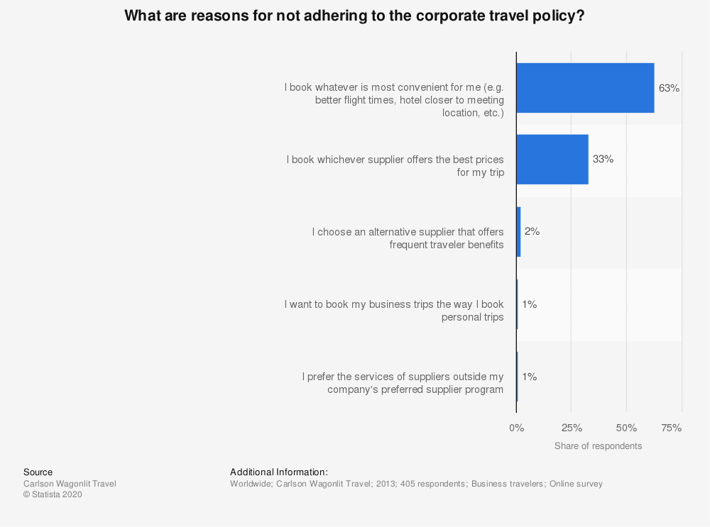 Statistic: What are reasons for not adhering to the corporate travel policy? | Statista