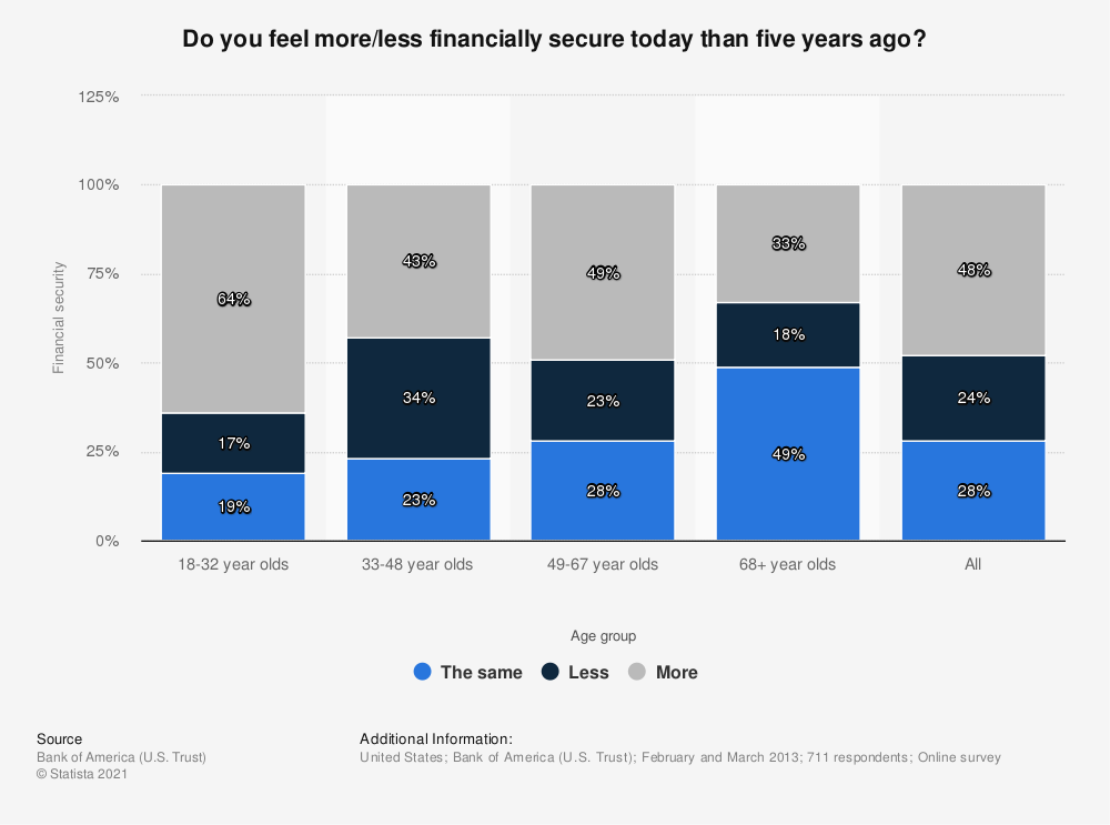 Statistic: Do you feel more/less financially secure today than five years ago? | Statista