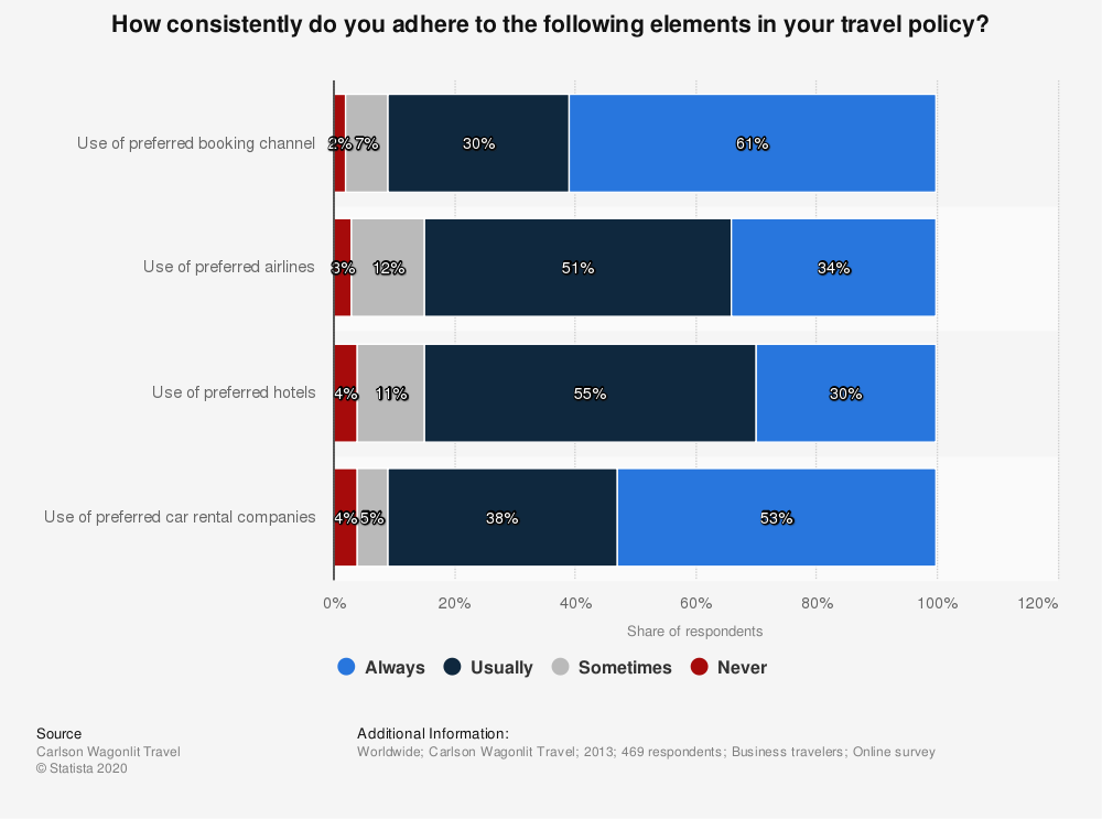 Statistic: How consistently do you adhere to the following elements in your travel policy? | Statista