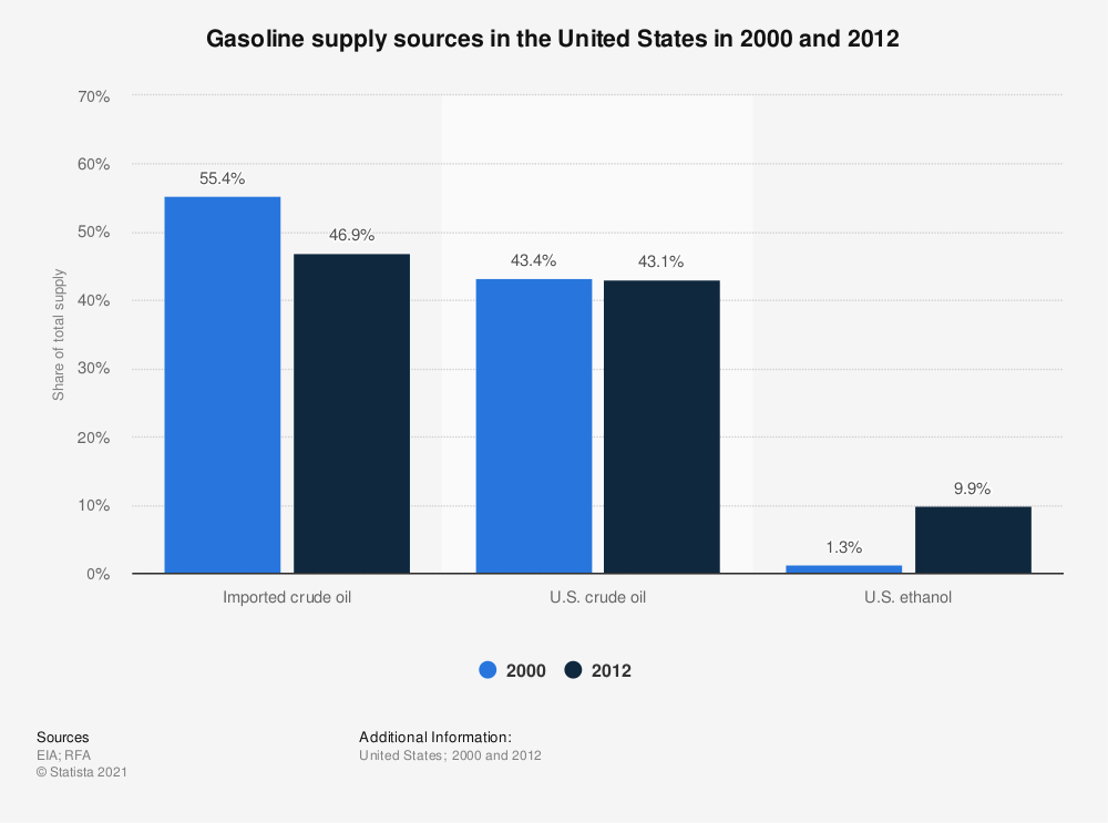 Statistic: Gasoline supply sources in the United States in 2000 and 2012 | Statista