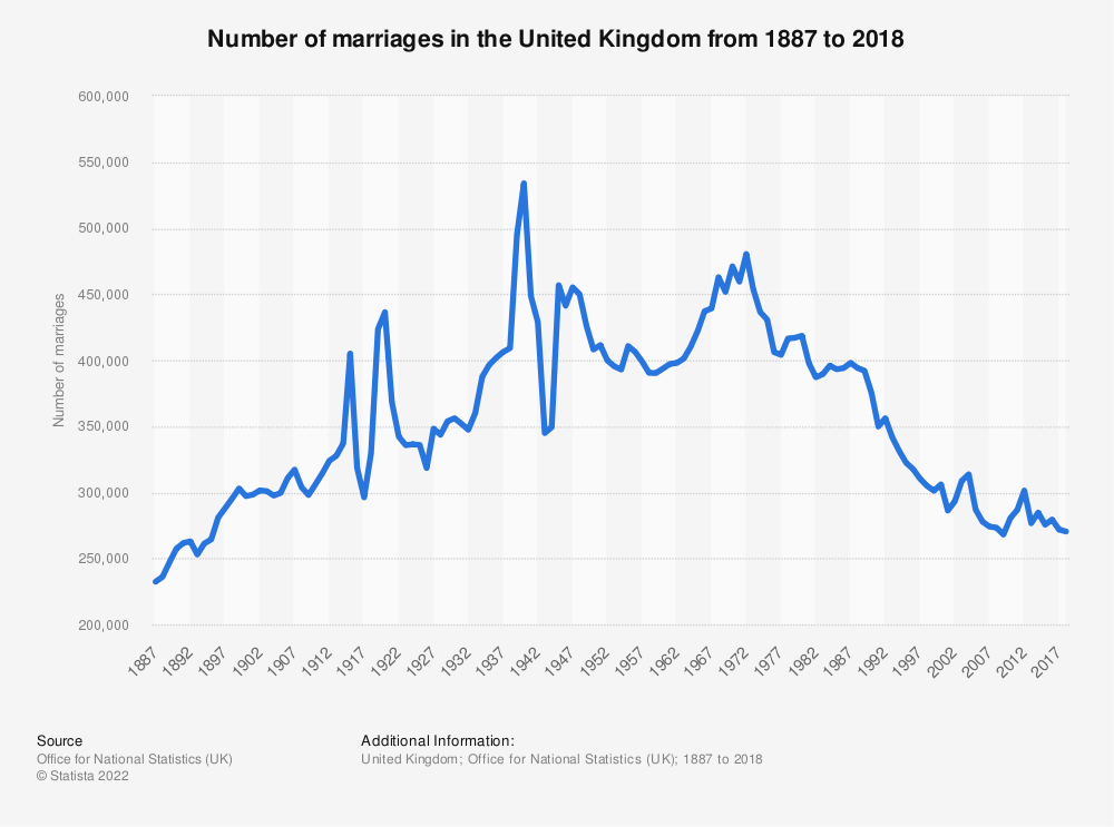 Statistic: Number of marriages in the United Kingdom (UK) from 2000 to 2016 | Statista