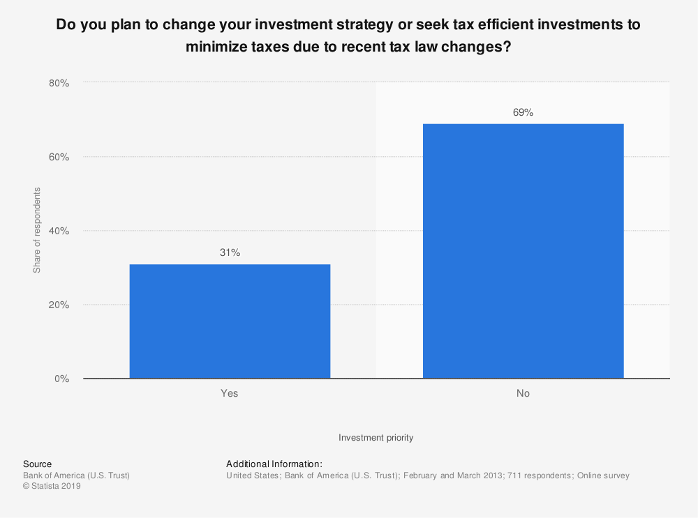 Statistic: Do you plan to change your investment strategy or seek tax efficient investments to minimize taxes due to recent tax law changes? | Statista