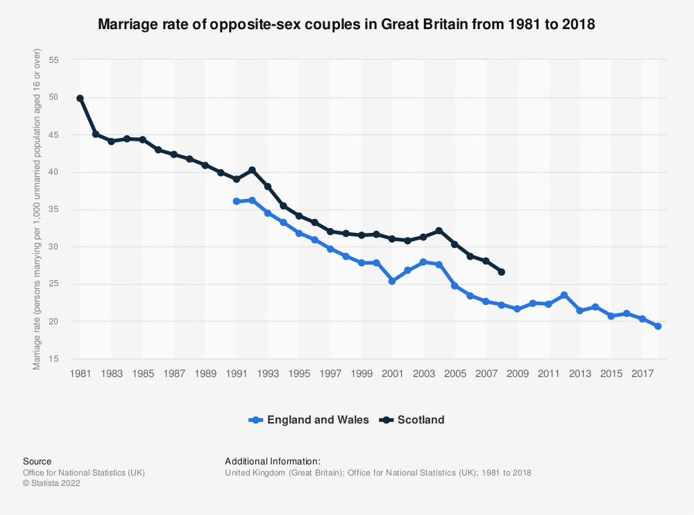 Statistic: Marriage rate in Great Britain from 2000 to 2011* | Statista