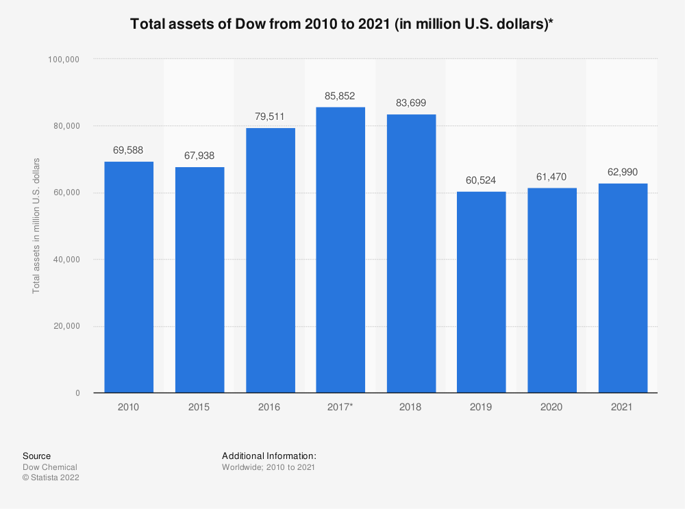 Statistic: Total assets of DowDuPont from 2014 to 2018 (in million U.S. dollars) | Statista