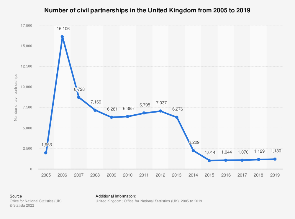 Statistic: Number of civil partnerships in England and Wales (UK) from 2005 to 2016 | Statista