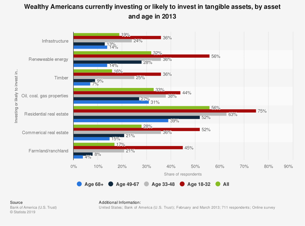 Statistic: Wealthy Americans currently investing or likely to invest in tangible assets, by asset and age in 2013 | Statista