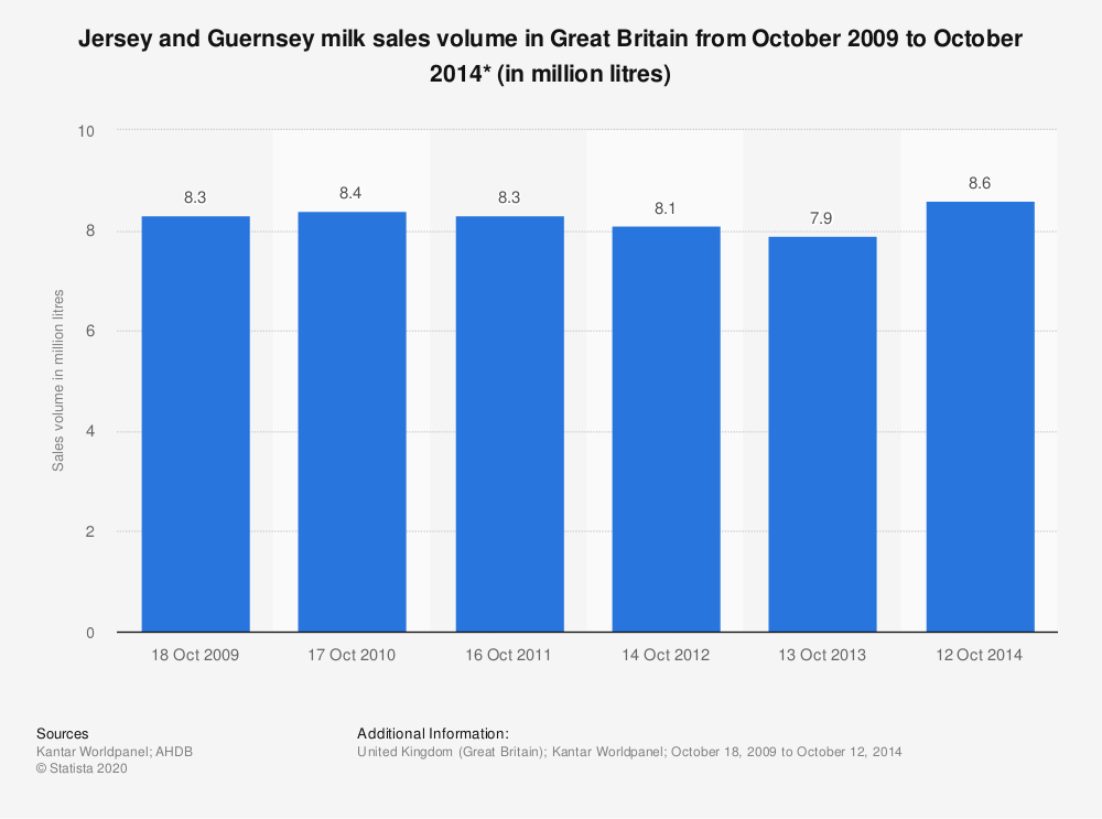 Statistic: Jersey and Guernsey milk sales volume in Great Britain from October 2009 to October 2014* (in million litres) | Statista