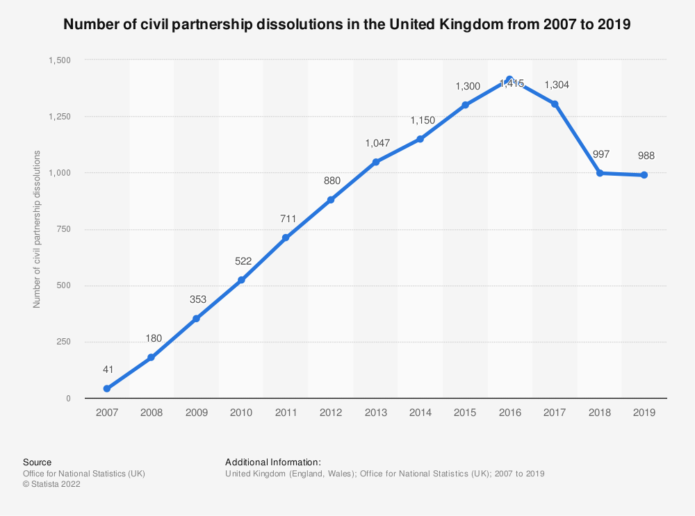 Statistic: Number of civil partnership dissolutions in England and Wales from 2007 to 2017 | Statista