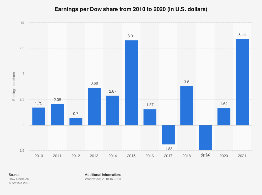 Statistic: Earnings per DowDuPont share from 2008 to 2018 (in U.S. dollars)* | Statista