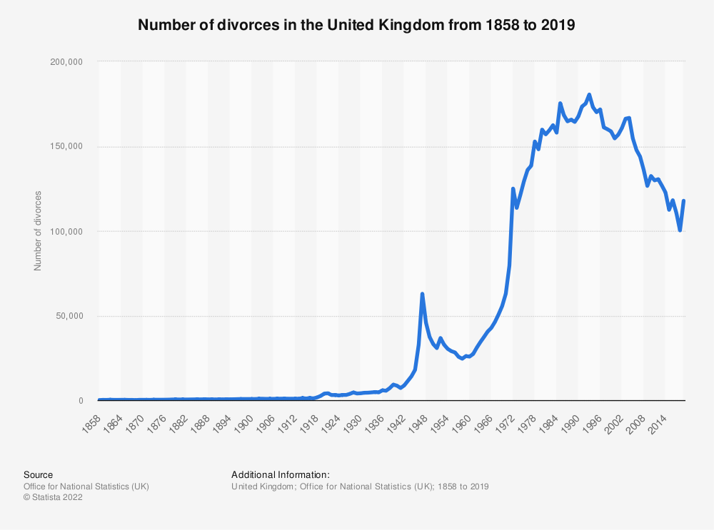 Statistic: Number of divorces  in the United Kingdom (UK) from 2000 to 2015 | Statista