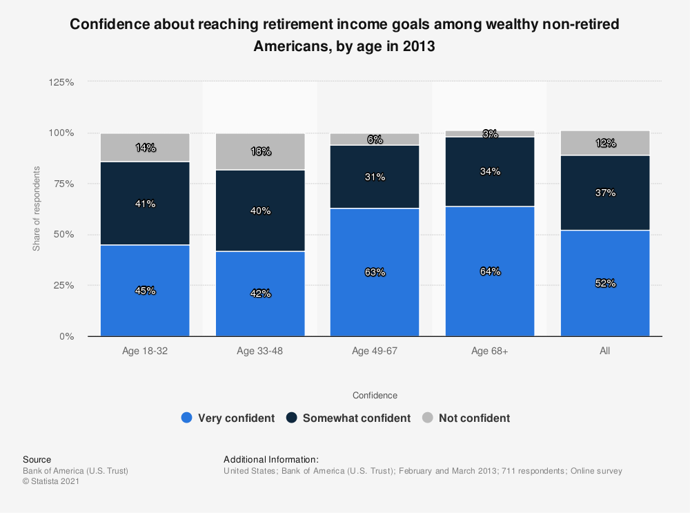 Statistic: Confidence about reaching retirement income goals among wealthy non-retired Americans, by age in 2013 | Statista