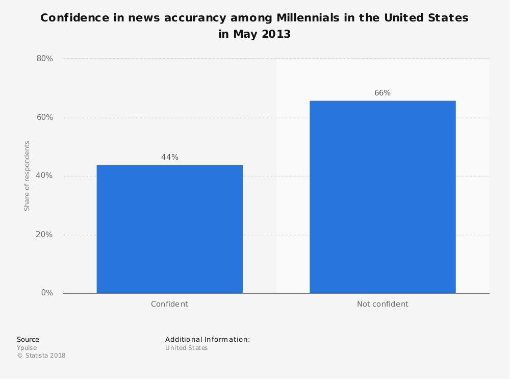 Statistic: Confidence in news accurancy among Millennials in the United States in May 2013 | Statista