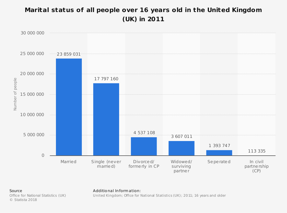 Statistic: Marital status of all people over 16 years old in the United Kingdom (UK) in 2011 | Statista