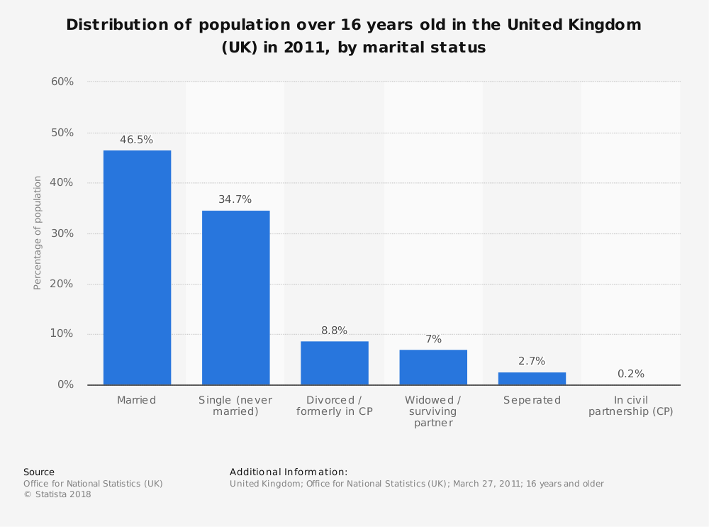 Statistic: Distribution of population over 16 years old in the United Kingdom (UK) in 2011, by marital status   Statista