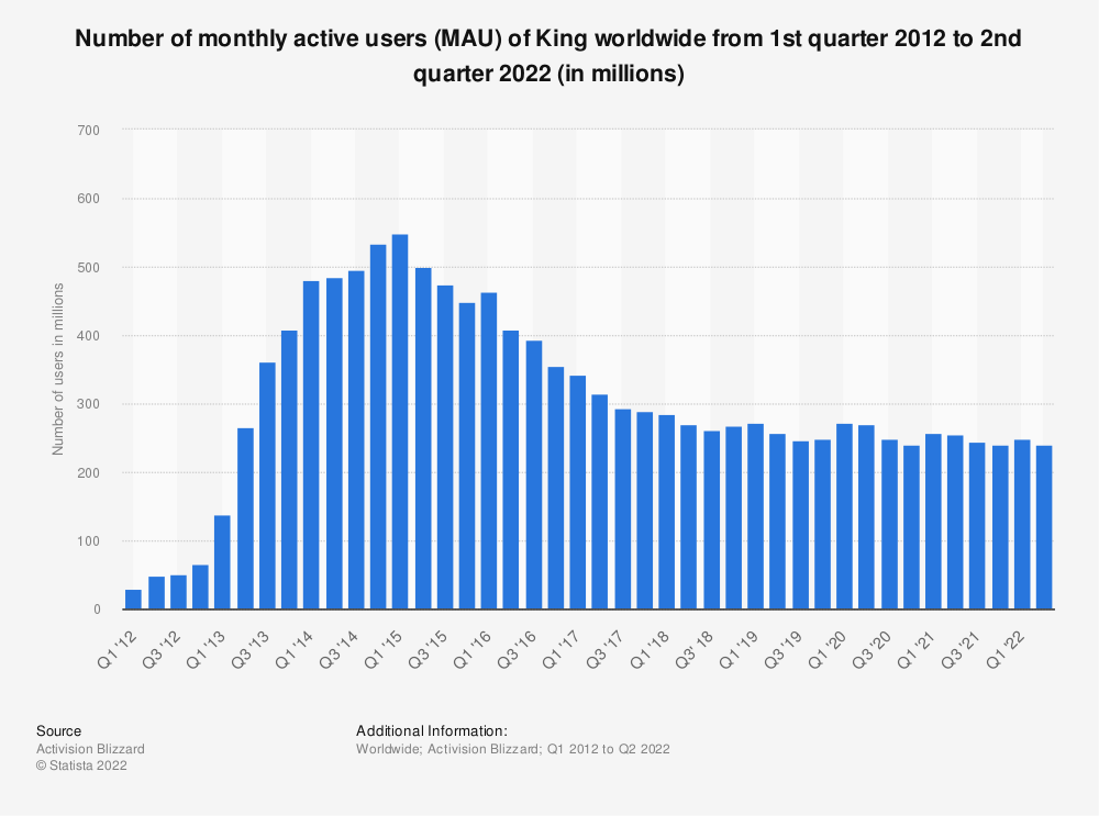 Statistic: Number of monthly active users (MAU) of King worldwide from 1st quarter 2012 to 4th quarter 2019 (in millions) | Statista