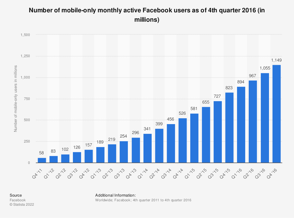 Statistic: Number of mobile-only monthly active Facebook users as of 4th quarter 2016 (in millions) | Statista
