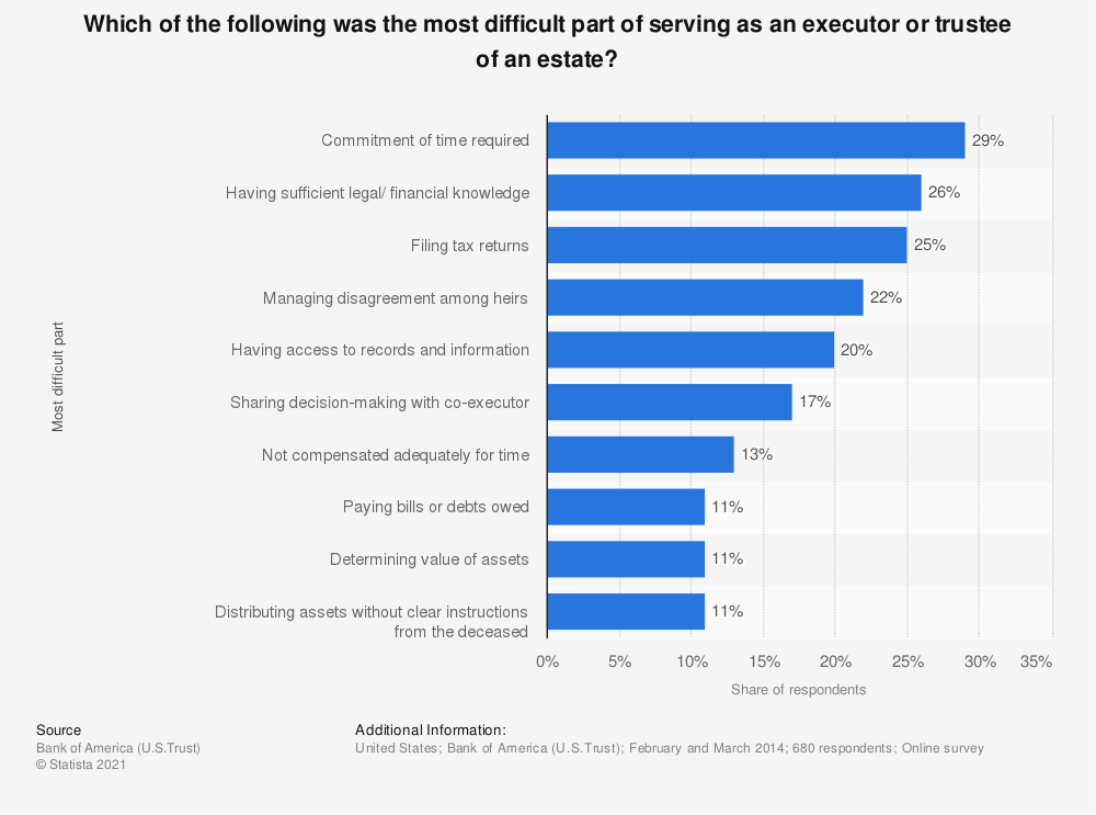 Statistic: Which of the following was the most difficult part of serving as an executor or trustee of an estate? | Statista