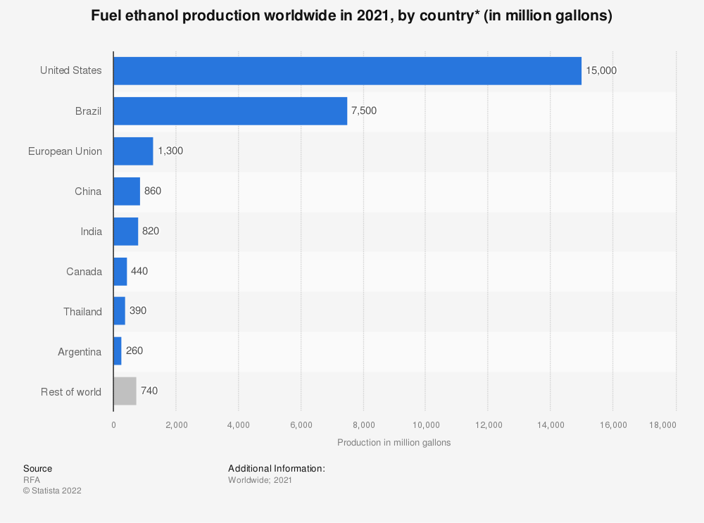 Statistic: Fuel ethanol production worldwide in 2020, by country* (in million gallons) | Statista
