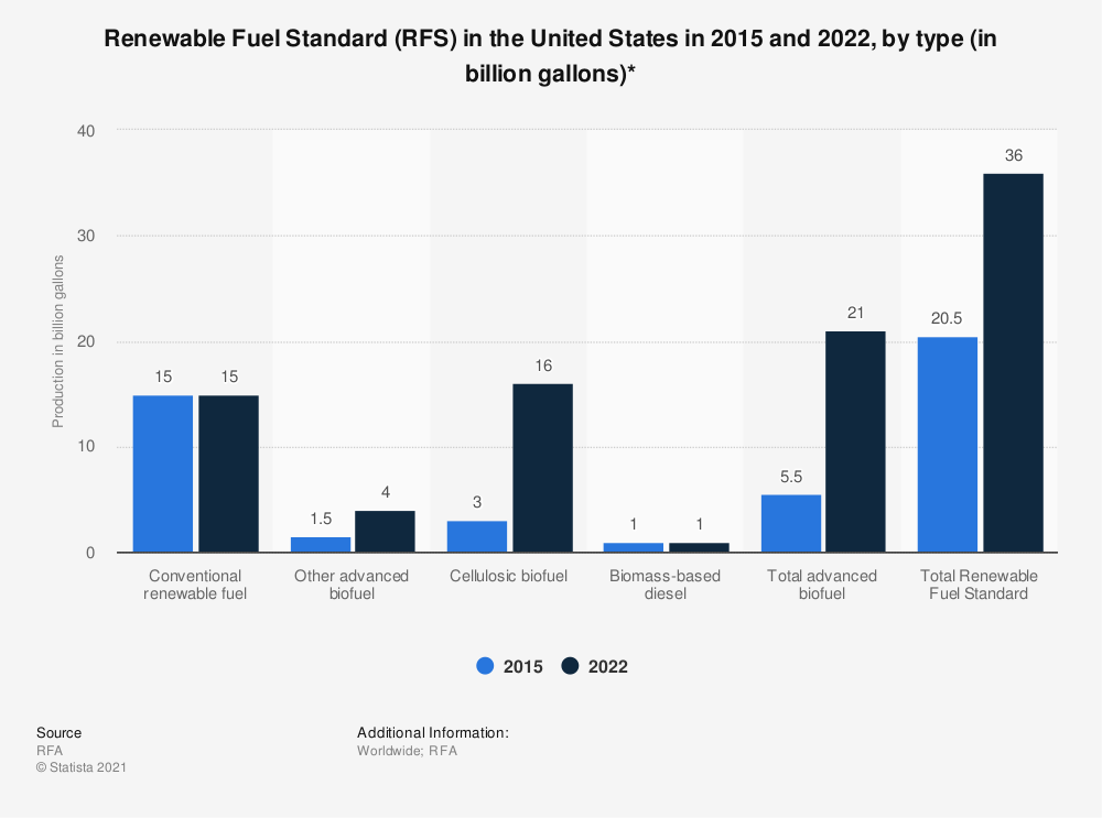 Statistic: Renewable Fuel Standard (RFS) in the United States in 2015 and 2022, by type (in billion gallons)* | Statista