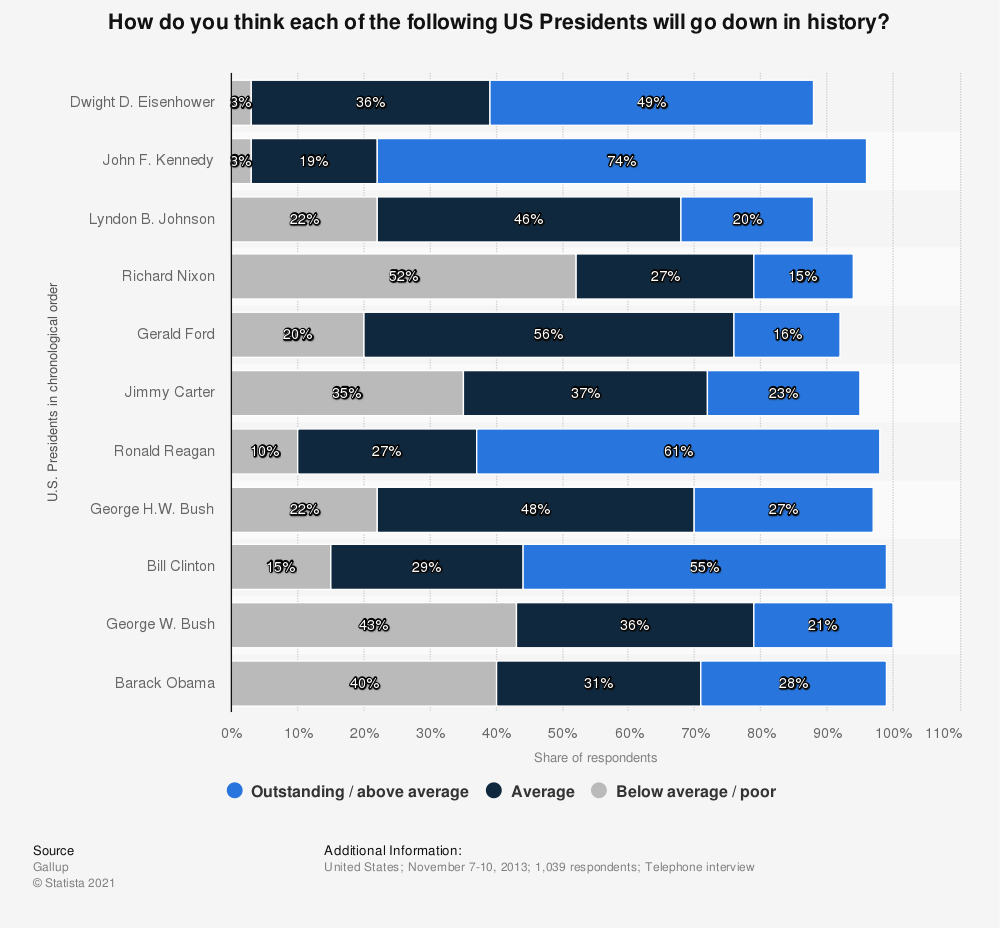 Statistic: How do you think each of the following US Presidents will go down in history? | Statista