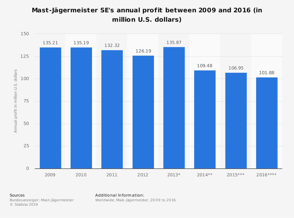Statistic: Mast-Jägermeister SE's annual profit between 2009 and 2016 (in million U.S. dollars) | Statista