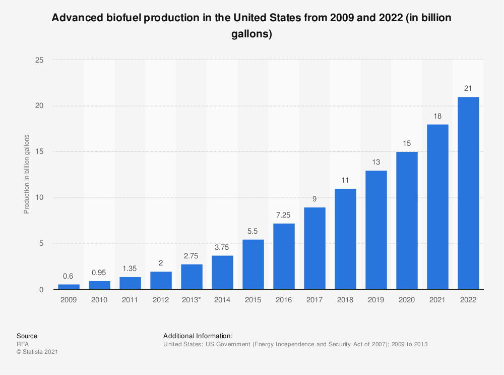 Statistic: Advanced biofuel production in the United States from 2009 and 2022 (in billion gallons) | Statista
