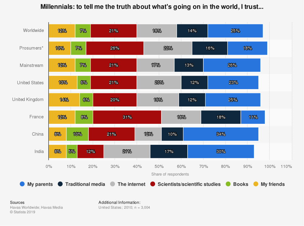 Statistic: Millennials: to tell me the truth about what's going on in the world, I trust... | Statista