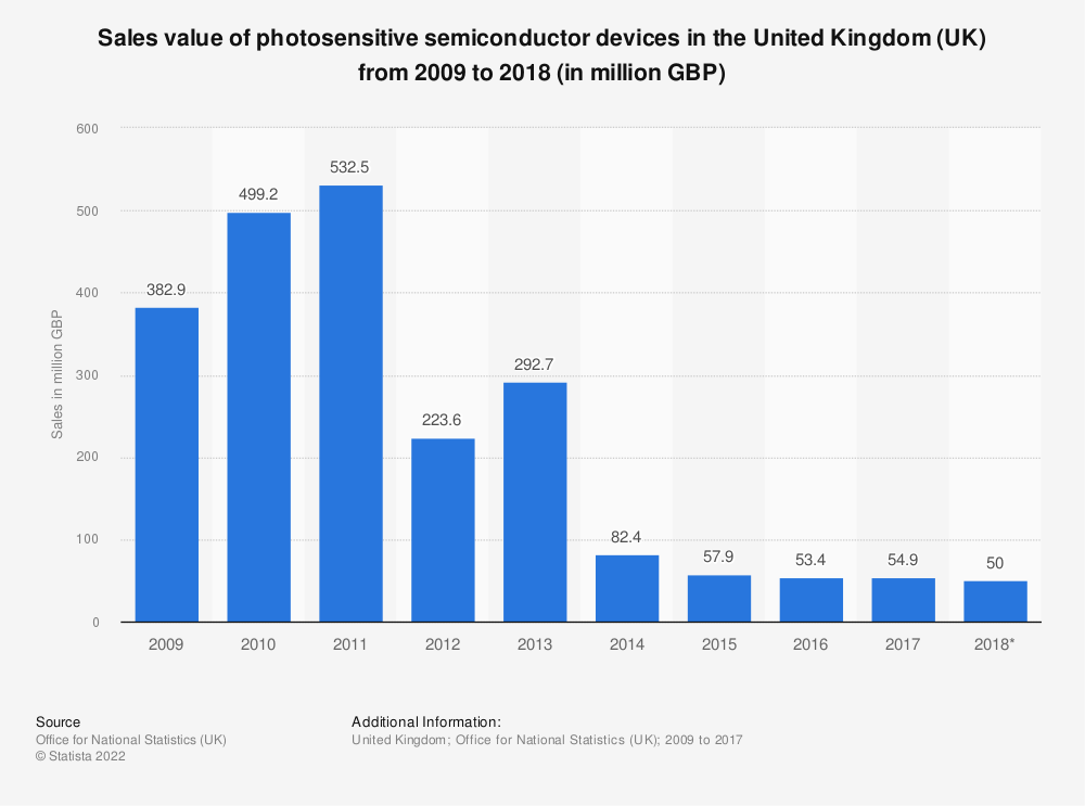Statistic: Sales value of photosensitive semiconductor devices in the United Kingdom (UK) from 2009 to 2018 (in million GBP) | Statista