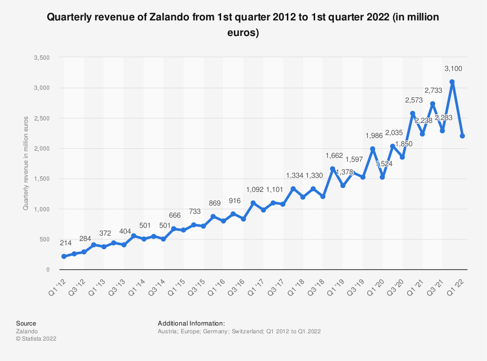 Statistic: Quarterly revenue of Zalando from 1st quarter 2012 to 2nd quarter 2020 (in million euros) | Statista