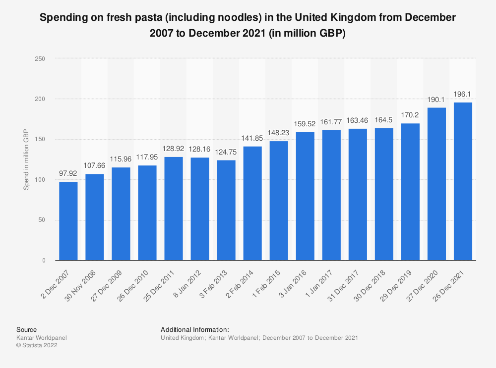 Statistic: Spending on fresh pasta (including noodles) in the United Kingdom from December 2007 to December 2018 (in million GBP) | Statista