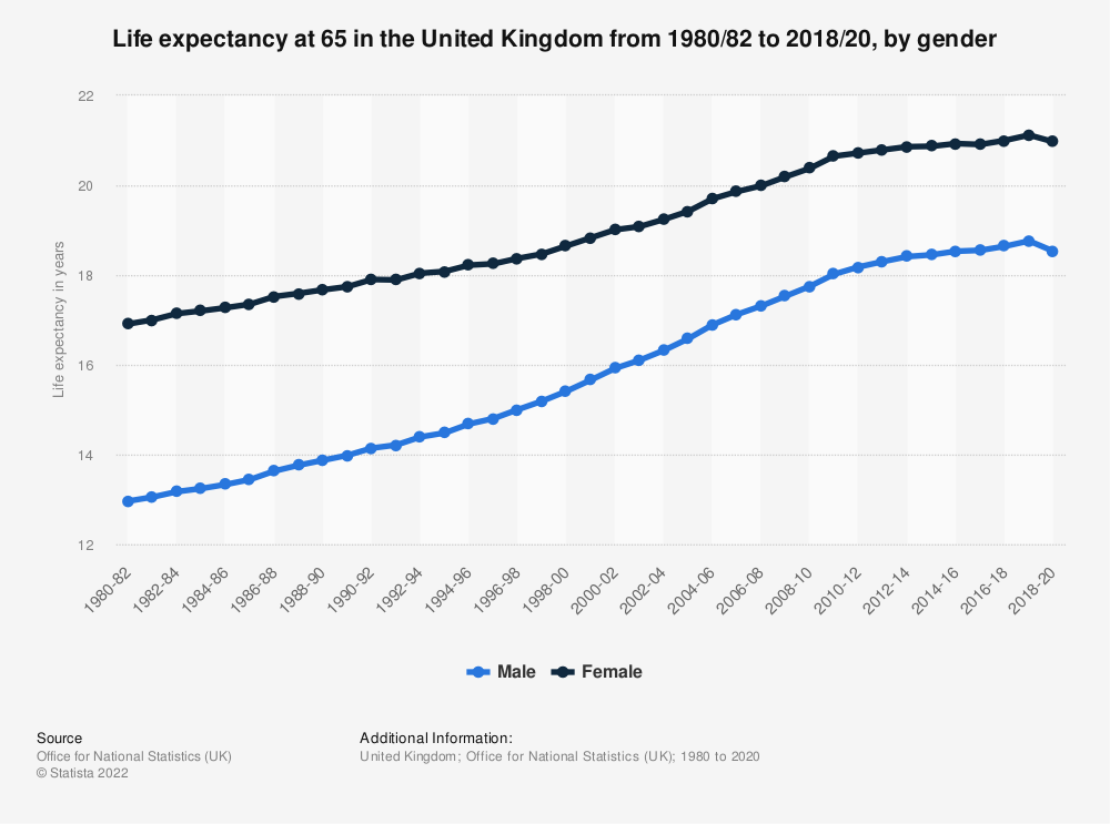 Statistic: Life expectancy at birth in England  from 2000 to 2018, by gender and at age 65 | Statista
