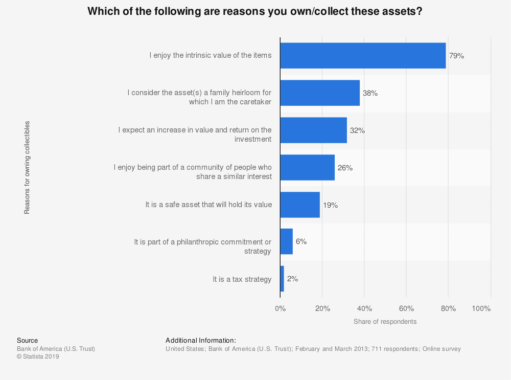 Statistic: Which of the following are reasons you own/collect these assets? | Statista