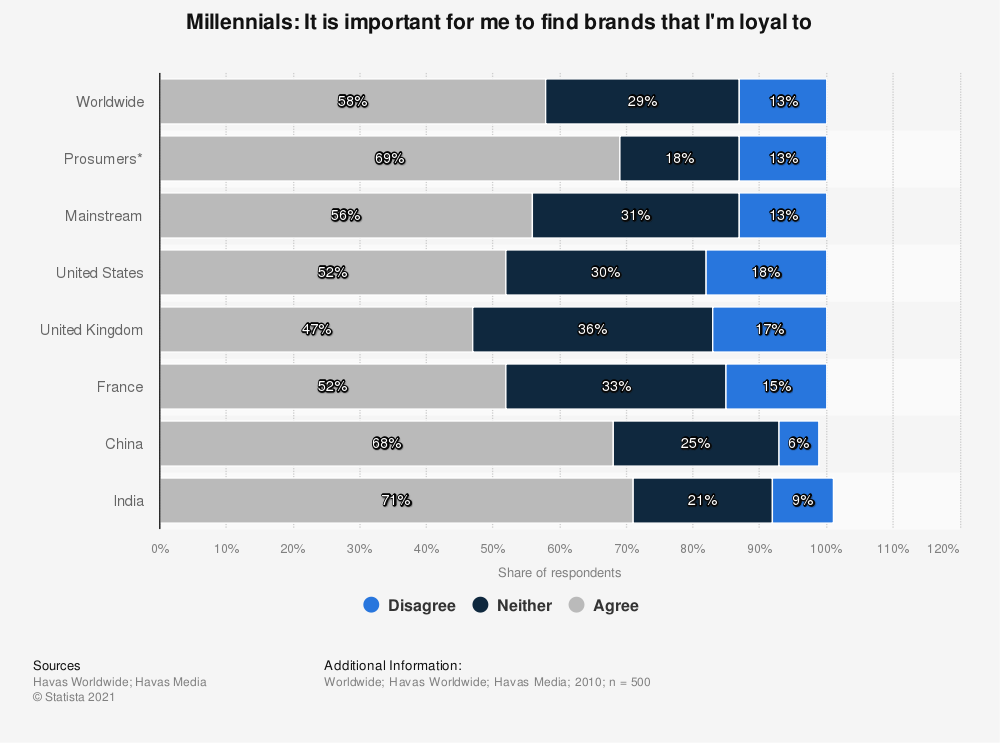 Statistic: Millennials: It is important for me to find brands that I'm loyal to | Statista