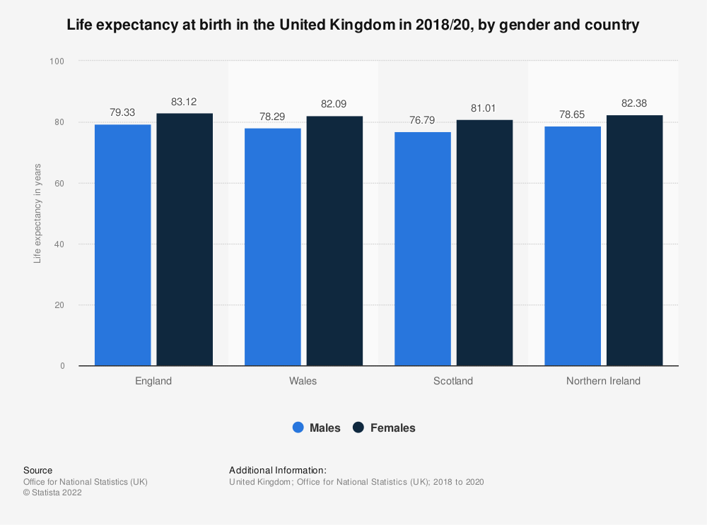 Statistic: Life expectancy at birth in the United Kingdom (UK) from 2015 to 2018, by gender and country | Statista