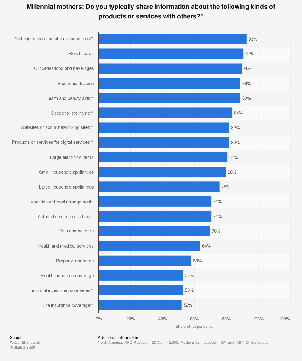 Statistic: Millennial mothers: Do you typically share information about the following kinds of products or services with others?* | Statista