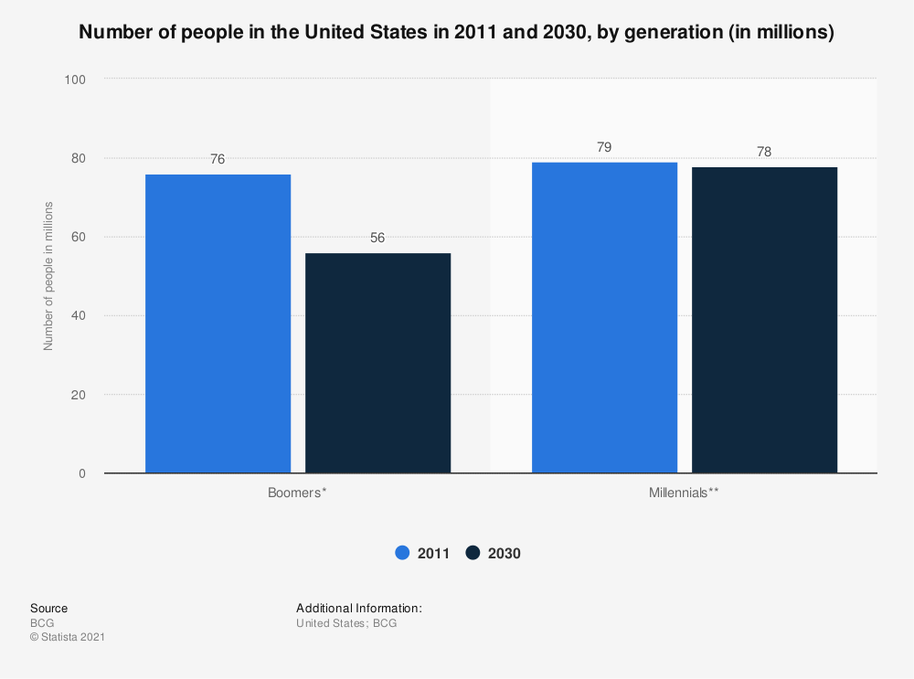 Statistic: Number of people in the United States in 2011 and 2030, by generation (in millions) | Statista