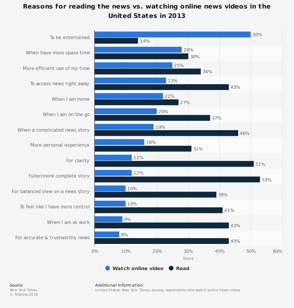 Statistic: Reasons for reading the news vs. watching online news videos in the United States in 2013 | Statista