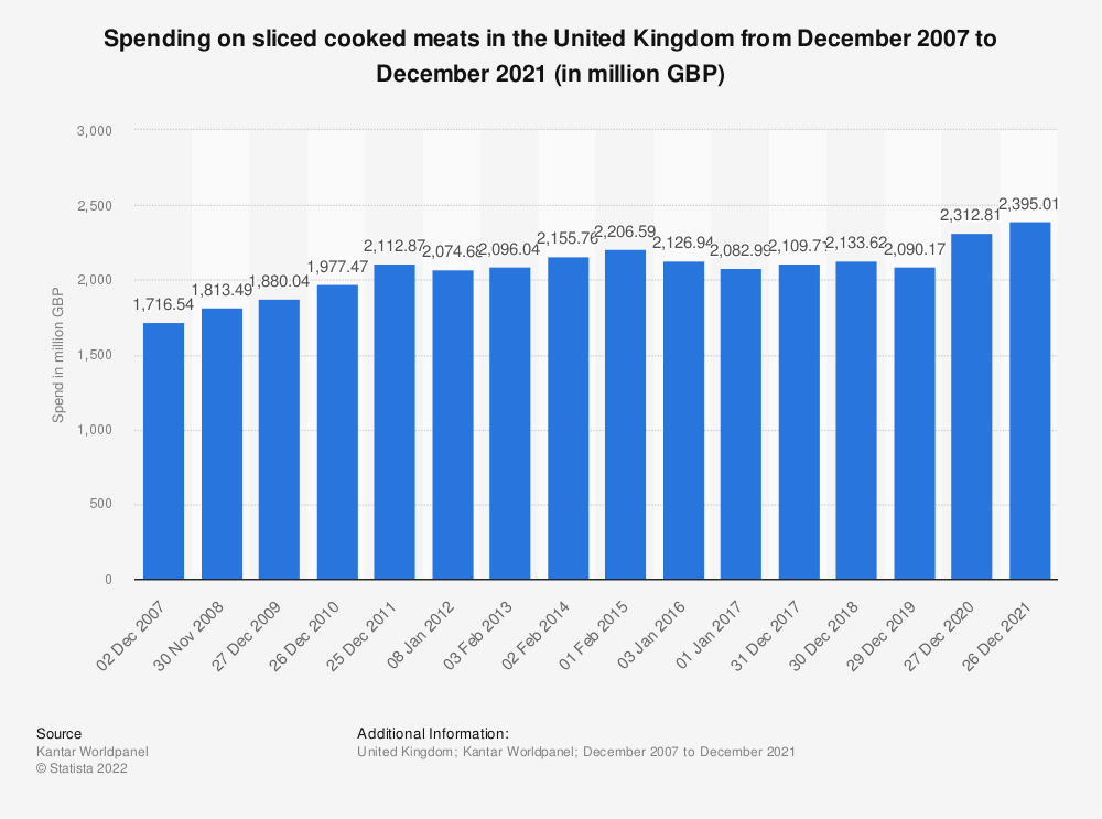 Statistic: Spending on sliced cooked meats in the United Kingdom from December 2007 to December 2017 (in million GBP) | Statista