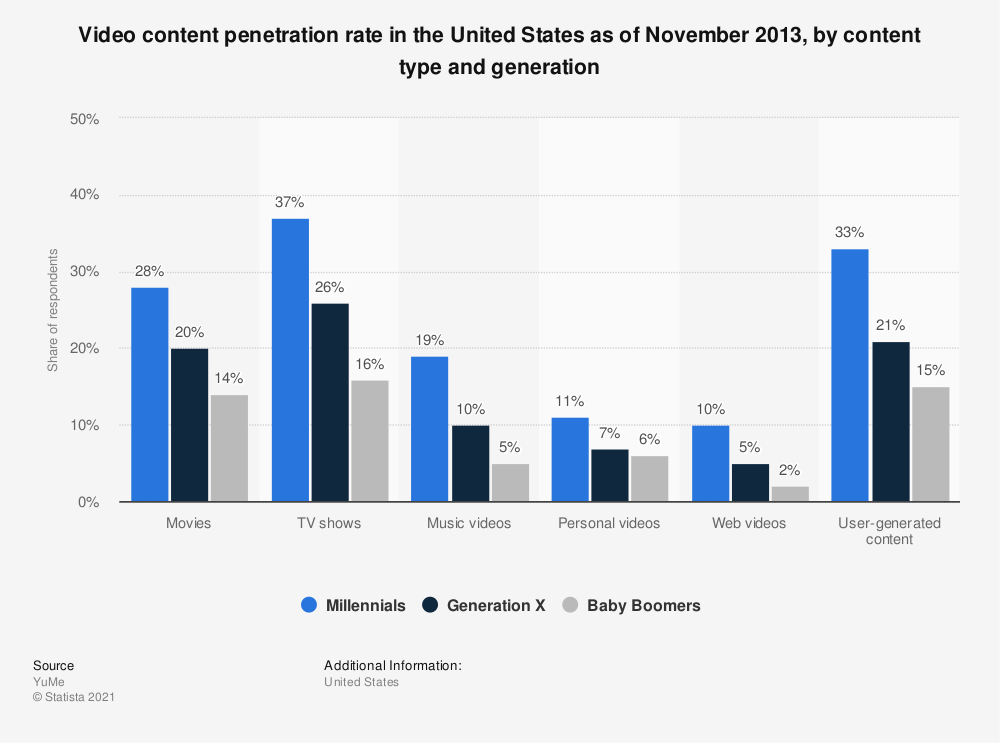 Statistic: Video content penetration rate in the United States as of November 2013, by content type and generation | Statista