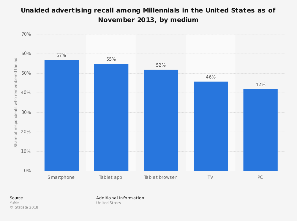 Statistic: Unaided advertising recall among Millennials in the United States as of November 2013, by medium | Statista