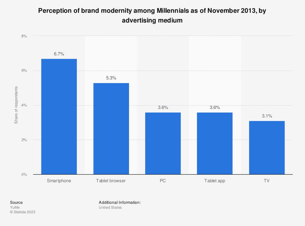 Statistic: Perception of brand modernity among Millennials as of November 2013, by advertising medium   Statista