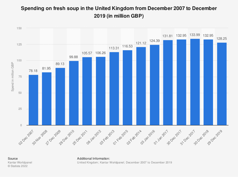 Statistic: Spending on fresh soup in the United Kingdom from December 2007 to December 2017 (in million GBP) | Statista